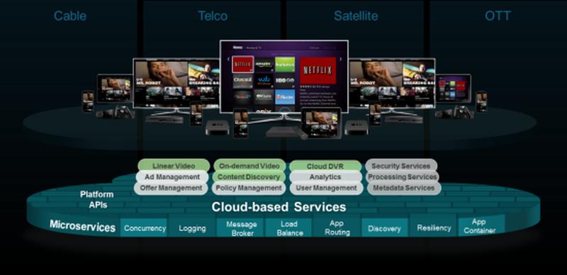 Cisco Infinite Video Platform 2