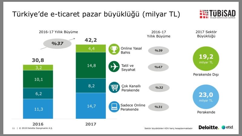 """Bilişim Sanayicileri Derneği (TÜBİSAD) """"Türkiye eTicaret Pazar Büyüklüğü -2017"""" raporuna göre, eTicaret sektörünün büyüklüğü yüzde 37 büyüme ile 42,2 milyar liraya yükseldi. 2013-2017 yılları arasında sektörün ortalama yıllık büyüme hızı ise yüzde 32 oldu."""