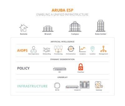 Aruba ESP