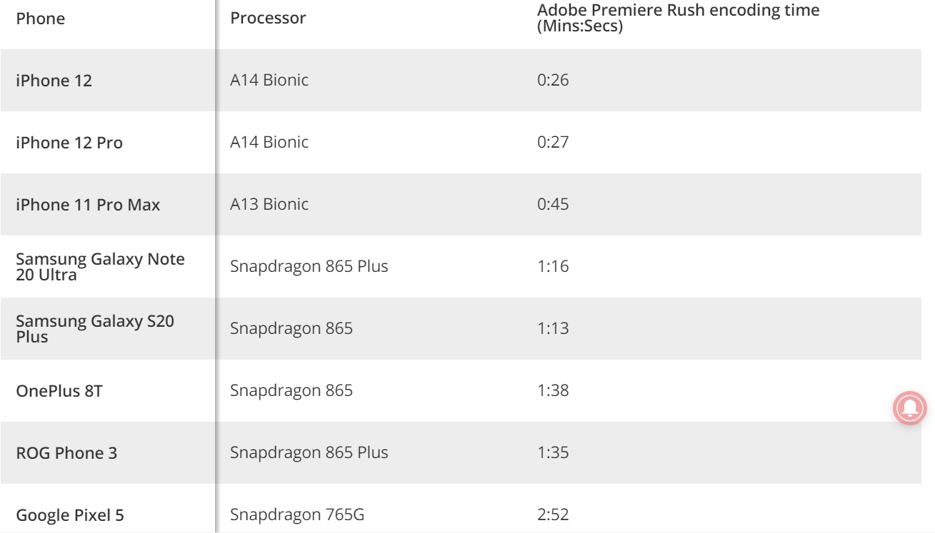iphone 12 geekbench