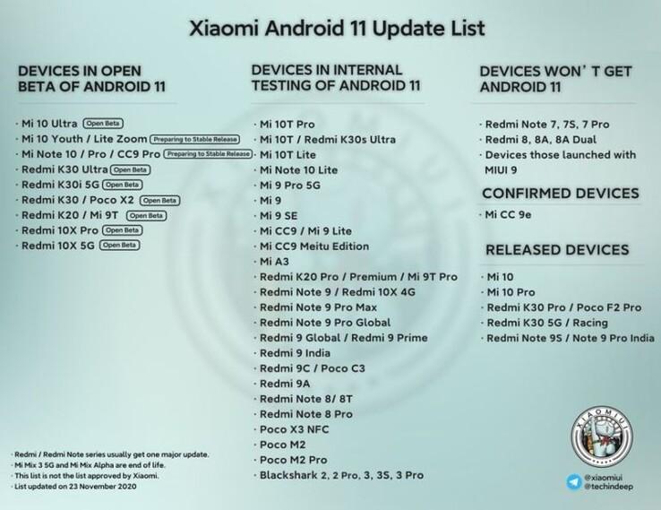 Android 11 alacak Xiaomi telefonlar