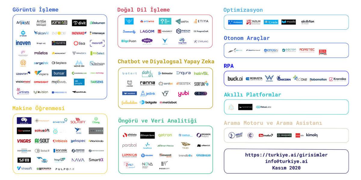 Türkiye yapay zeka haritası