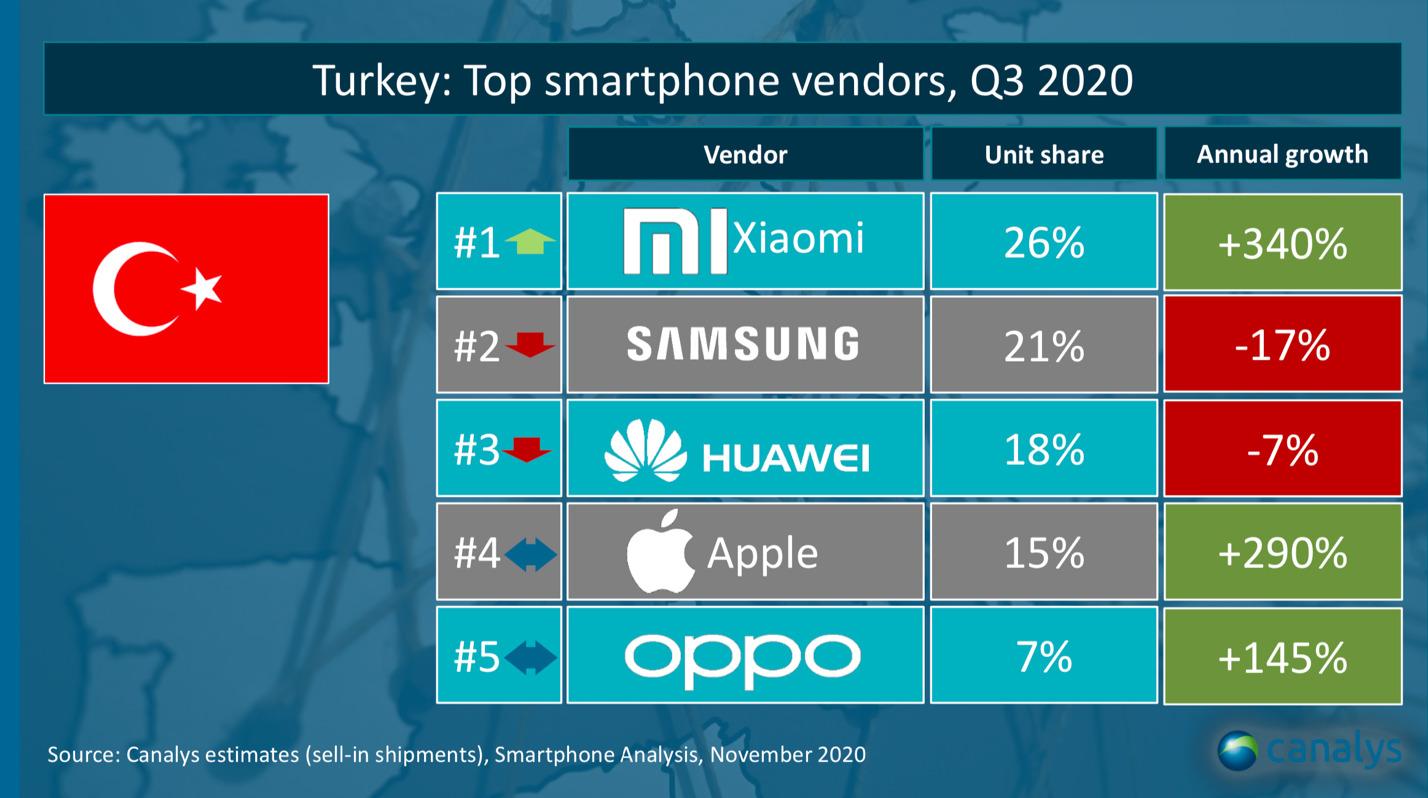 Türkiye'nin en büyük akıllı telefon markası Xiaomi oldu