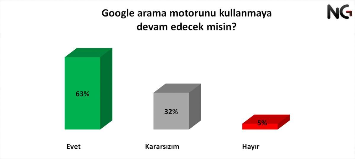 WhatsApp ve Google