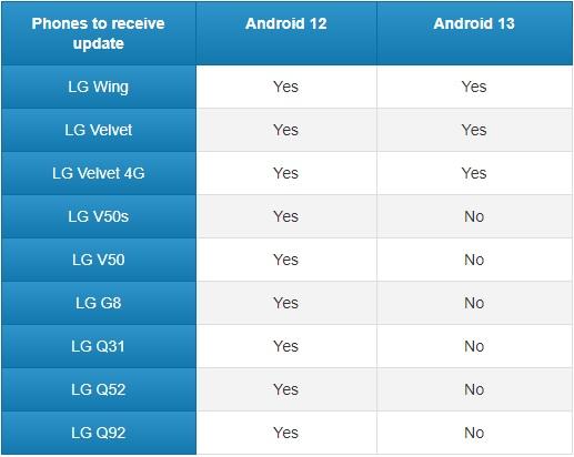 LG, Hangi Telefonlarının Android 12 ve Android 13 Güncellemeleri Alacağını Duyurdu